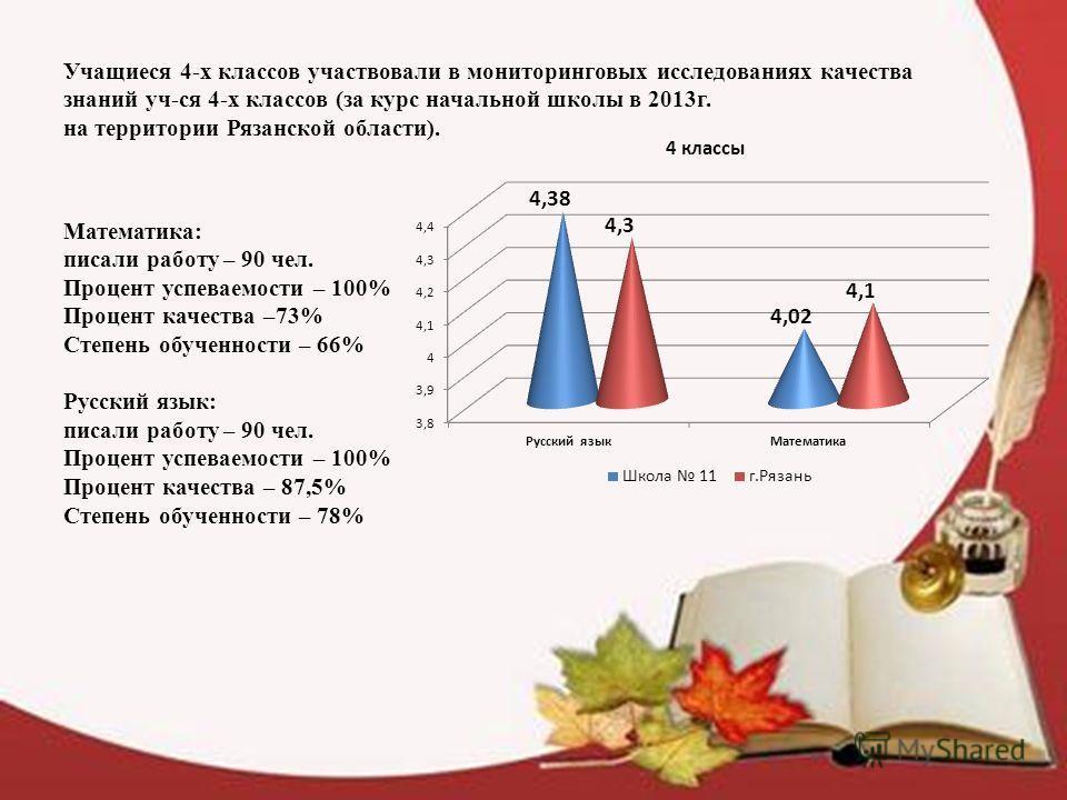 Учащиеся 4-х классов участвовали в мониторинговых исследованиях качества знаний уч-ся 4-х классов (за курс начальной школы в 2013г. на территории Рязанской области). Математика: писали работу – 90 чел. Процент успеваемости – 100% Процент качества –73