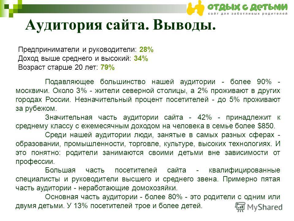 Аудитория сайта. Выводы. Предприниматели и руководители: 28% Доход выше среднего и высокий: 34% Возраст старше 20 лет: 79% Подавляющее большинство нашей аудитории - более 90% - москвичи. Около 3% - жители северной столицы, а 2% проживают в других гор