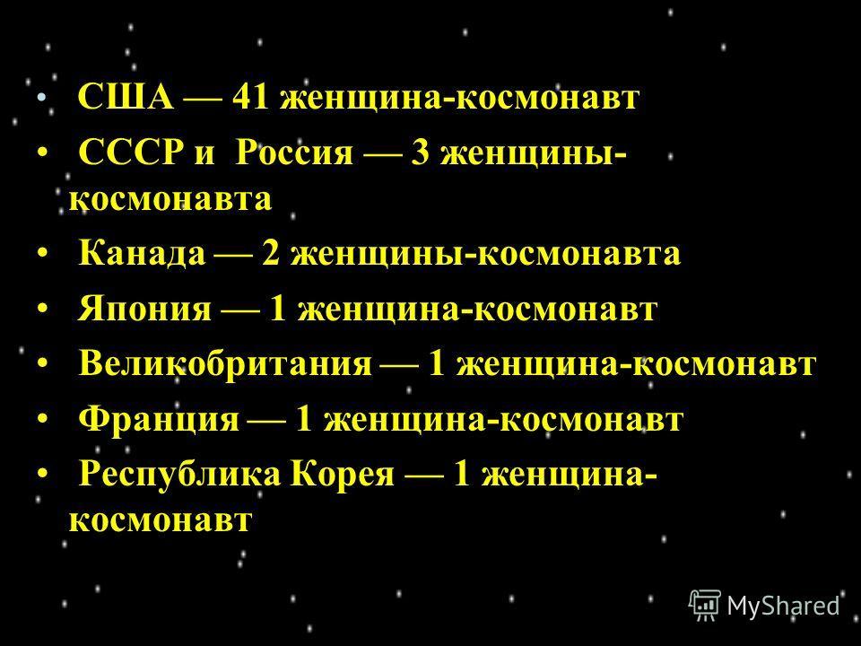 США 41 женщина-космонавт СССР и Россия 3 женщины- космонавта Канада 2 женщины-космонавта Япония 1 женщина-космонавт Великобритания 1 женщина-космонавт Франция 1 женщина-космонавт Республика Корея 1 женщина- космонавт