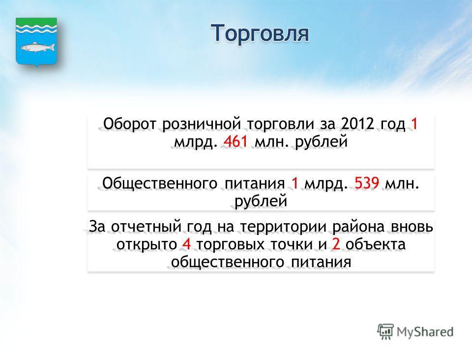 Оборот розничной торговли за 2012 год 1 млрд. 461 млн. рублей Общественного питания 1 млрд. 539 млн. рублей За отчетный год на территории района вновь открыто 4 торговых точки и 2 объекта общественного питания