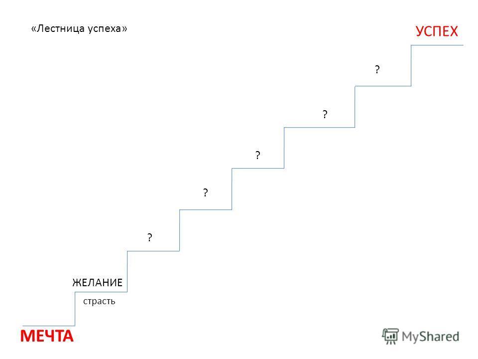 ЖЕЛАНИЕ ? УСПЕХ страсть «Лестница успеха» ? ? ? МЕЧТА ?