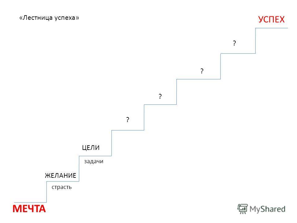 ЖЕЛАНИЕ ЦЕЛИ ? УСПЕХ страсть задачи «Лестница успеха» ? ? ? МЕЧТА