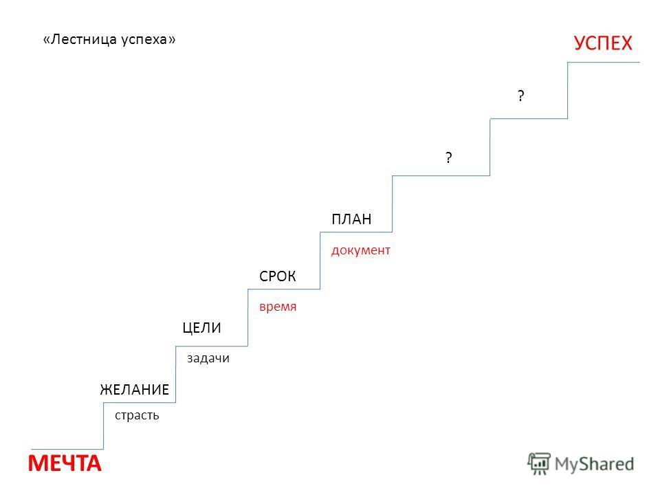 ЖЕЛАНИЕ ЦЕЛИ СРОК ПЛАН ? УСПЕХ страсть задачи время документ «Лестница успеха» ?