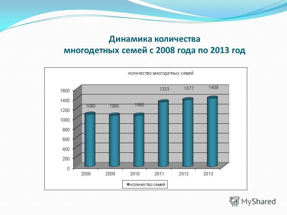 Динамика количества многодетных семей с 2008 года по 2013 год