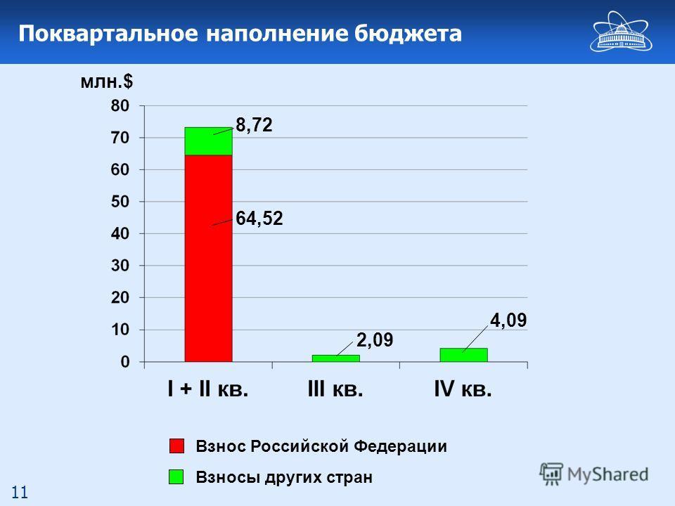 11 Поквартальное наполнение бюджета млн.$ 64,52 2,09 4,09 8,72 Взнос Российской Федерации Взносы других стран