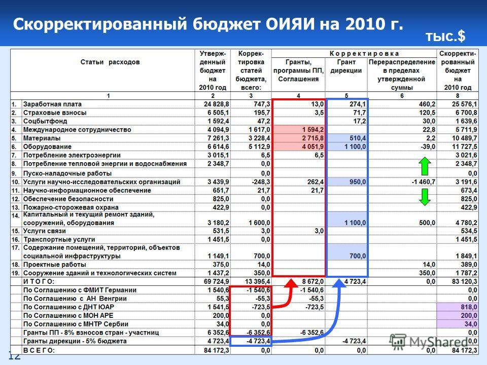 12 Скорректированный бюджет ОИЯИ на 2010 г. тыс.$