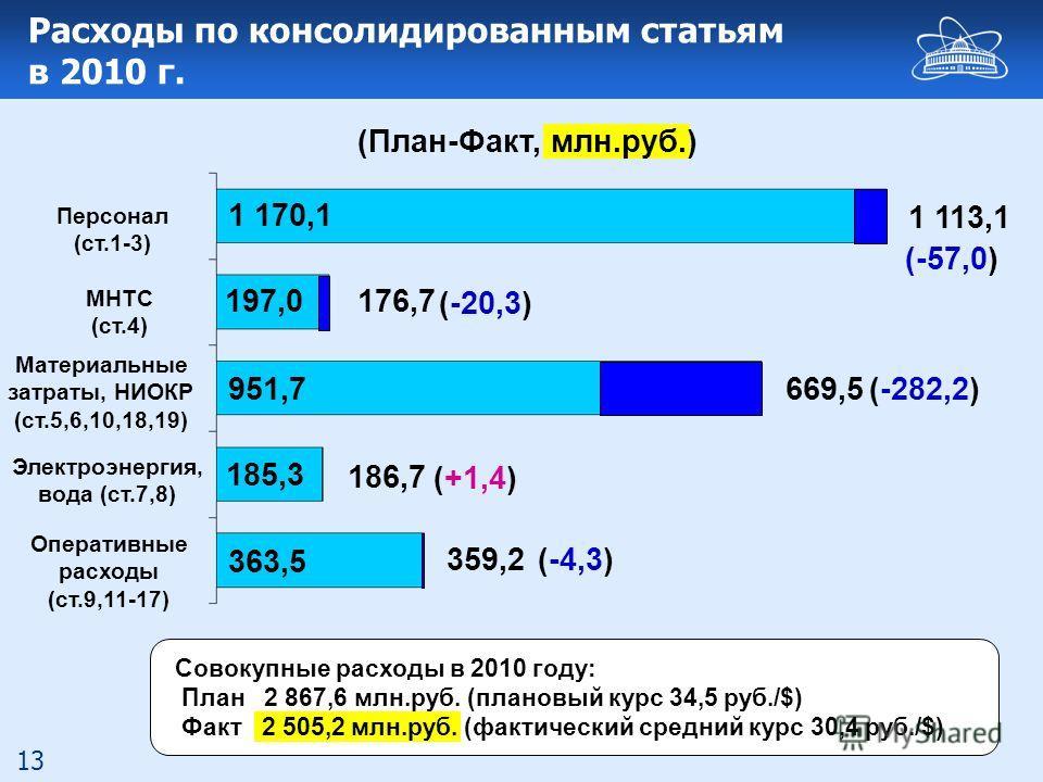13 Расходы по консолидированным статьям в 2010 г. (-4,3) 1 170,1 197,0 951,7 185,3 363,5 (План-Факт, млн.руб.) (-57,0) (-282,2) (+1,4) 1 113,1 669,5 186,7 359,2 176,7 (-20,3) Персонал (ст.1-3) МНТС (ст.4) Оперативные расходы (ст.9,11-17) Материальные