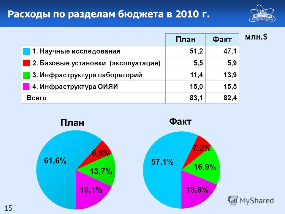 15 Расходы по разделам бюджета в 2010 г. 61,6% 13,7% 18,1% 6,6% ПланФакт 1. Научные исследования51,247,1 2. Базовые установки (эксплуатация)5,55,9 3. Инфраструктура лабораторий11,413,9 4. Инфраструктура ОИЯИ15,015,5 Всего83,182,4 млн.$ 57,1% 16,9% 18