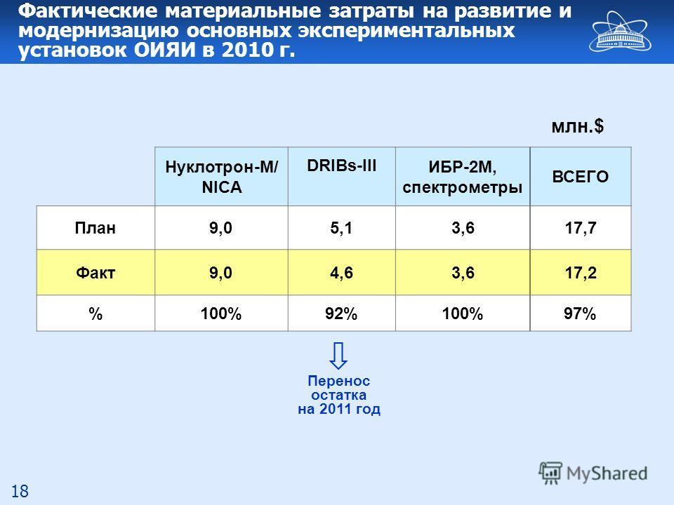 18 Фактические материальные затраты на развитие и модернизацию основных экспериментальных установок ОИЯИ в 2010 г. Нуклотрон-М/ NICA DRIBs-III ИБР-2М, спектрометры ВСЕГО План9,05,13,617,7 Факт9,04,63,617,2 %100%92%100%97% млн.$ Перенос остатка на 201