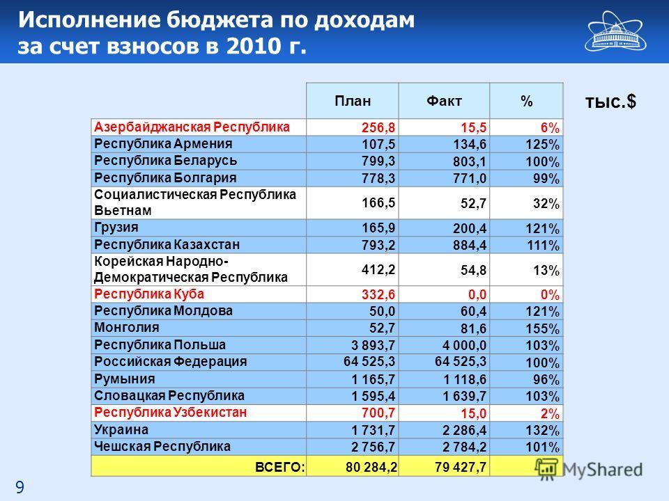9 Исполнение бюджета по доходам за счет взносов в 2010 г. ПланФакт% Азербайджанская Республика 256,8 15,56% Республика Армения 107,5 134,6125% Республика Беларусь 799,3 803,1100% Республика Болгария 778,3 771,099% Социалистическая Республика Вьетнам