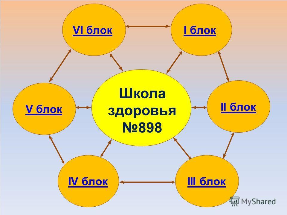 Школа здоровья 898 VI блокI блок II блок III блокIV блок V блок