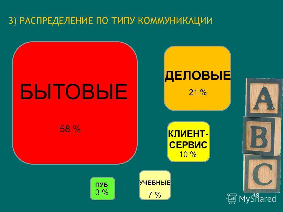 3) РАСПРЕДЕЛЕНИЕ ПО ТИПУ КОММУНИКАЦИИ 19 БЫТОВЫЕ 58 % 21 % 10 % УЧЕБНЫЕ 7 % ПУБ 3 % КЛИЕНТ- СЕРВИС ДЕЛОВЫЕ