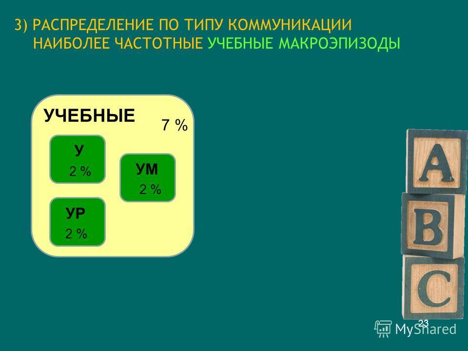 3) РАСПРЕДЕЛЕНИЕ ПО ТИПУ КОММУНИКАЦИИ НАИБОЛЕЕ ЧАСТОТНЫЕ УЧЕБНЫЕ МАКРОЭПИЗОДЫ 23 УЧЕБНЫЕ 7 % 2 % У УР 2 % УМ
