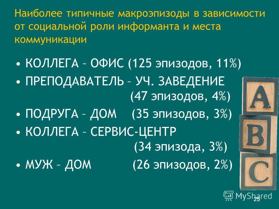 Наиболее типичные макроэпизоды в зависимости от социальной роли информанта и места коммуникации КОЛЛЕГА – ОФИС (125 эпизодов, 11%) ПРЕПОДАВАТЕЛЬ – УЧ. ЗАВЕДЕНИЕ (47 эпизодов, 4%) ПОДРУГА – ДОМ (35 эпизодов, 3%) КОЛЛЕГА – СЕРВИС-ЦЕНТР (34 эпизода, 3%)