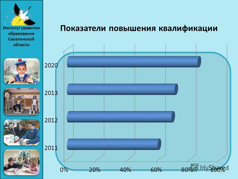 Показатели повышения квалификации 13 Институт развития образования Сахалинской области