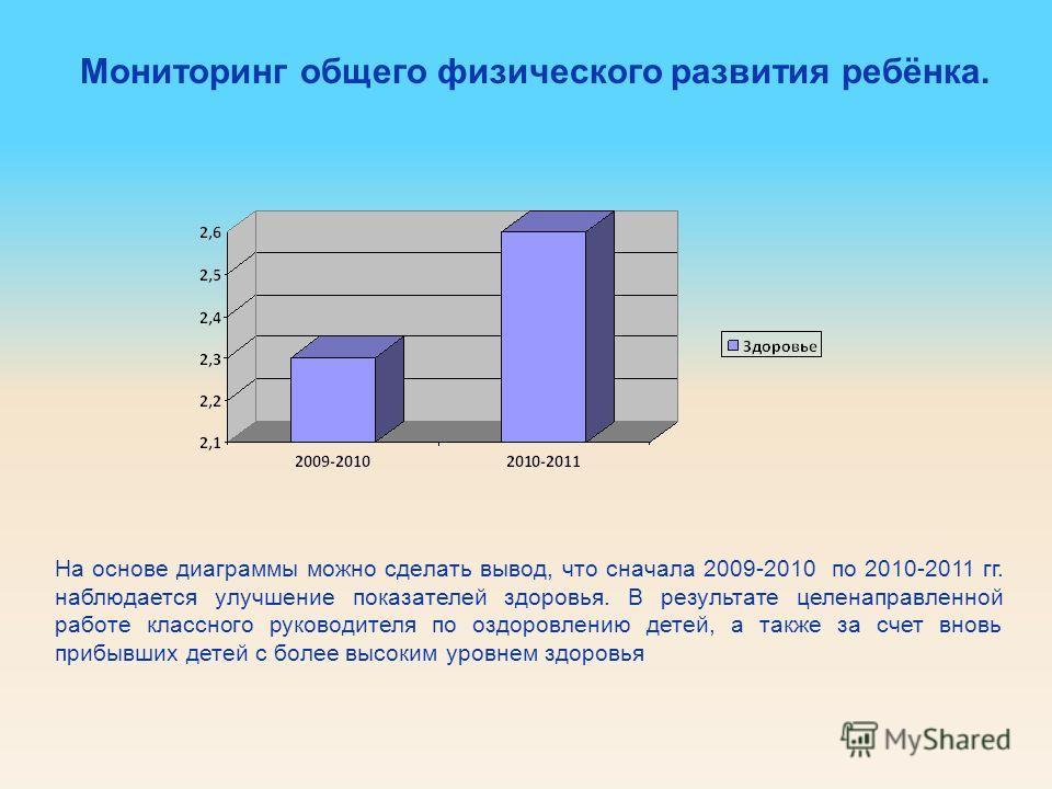 Мониторинг общего физического развития ребёнка. На основе диаграммы можно сделать вывод, что сначала 2009-2010 по 2010-2011 гг. наблюдается улучшение показателей здоровья. В результате целенаправленной работе классного руководителя по оздоровлению де