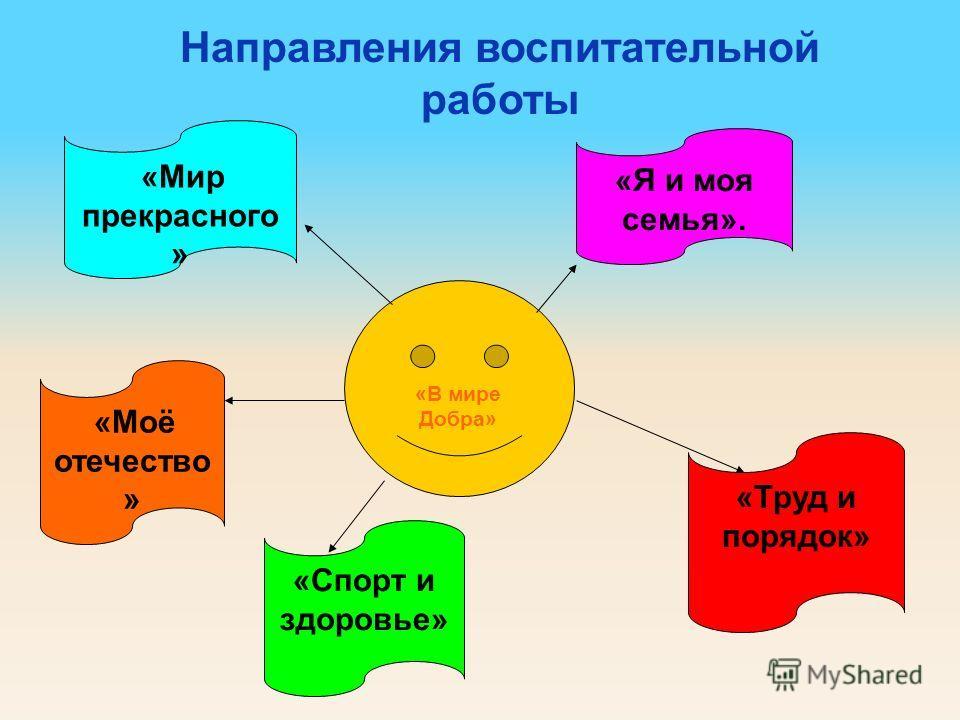 «Мир прекрасного » «В мире Добра» «Моё отечество » «Я и моя семья». «Спорт и здоровье» «Труд и порядок» Направления воспитательной работы