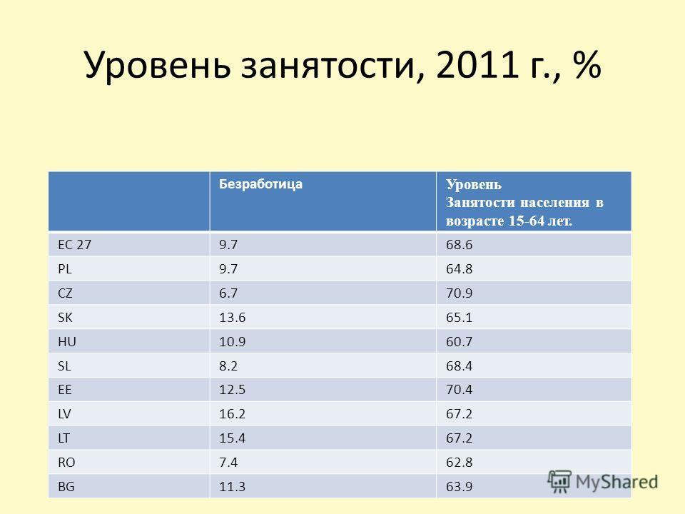 Уровень занятости, 2011 г., % Безработица Уровень Занятости населения в возрасте 15-64 лет. ЕС 279.768.6 PL9.764.8 CZ6.770.9 SK13.665.1 HU10.960.7 SL8.268.4 EE12.570.4 LV16.267.2 LT15.467.2 RO7.462.8 BG11.363.9