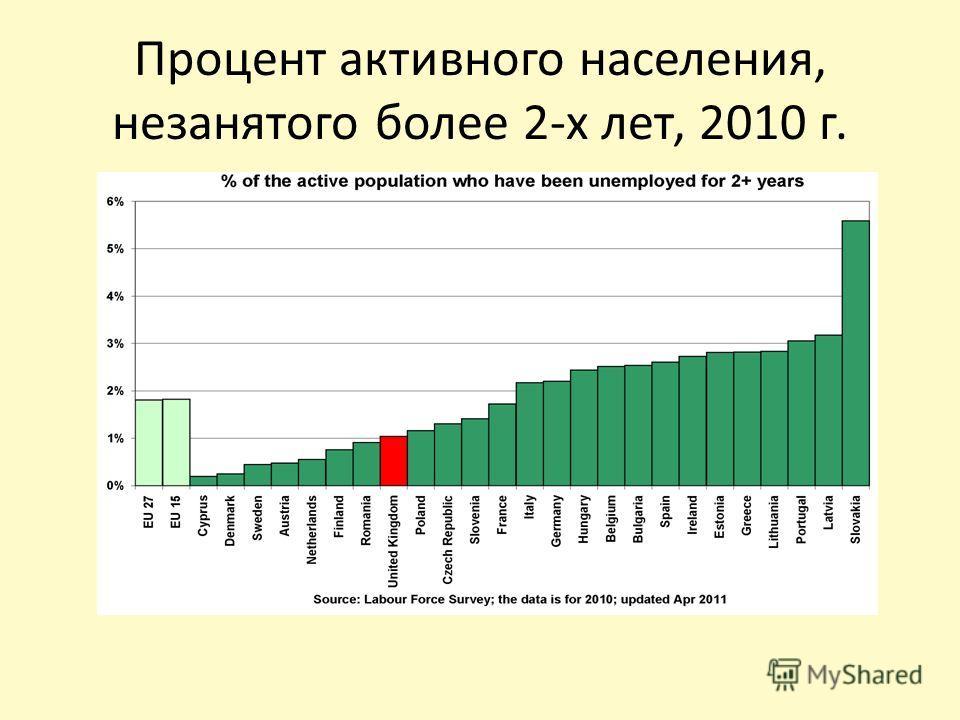Процент активного населения, незанятого более 2-х лет, 2010 г.