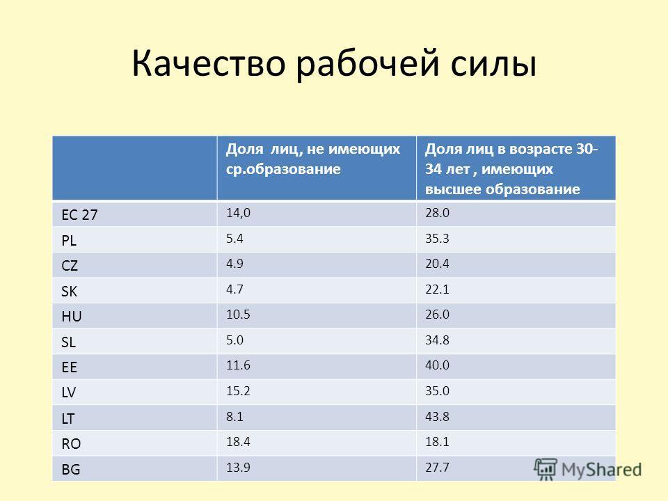 Качество рабочей силы Доля лиц, не имеющих ср.образование Доля лиц в возрасте 30- 34 лет, имеющих высшее образование ЕС 27 14,028.0 PL 5.435.3 CZ 4.920.4 SK 4.722.1 HU 10.526.0 SL 5.034.8 EE 11.640.0 LV 15.235.0 LT 8.143.8 RO 18.418.1 BG 13.927.7