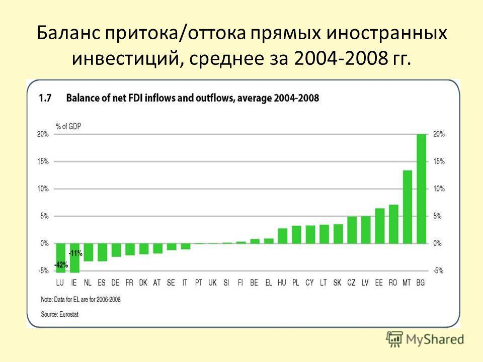 Баланс притока/оттока прямых иностранных инвестиций, среднее за 2004-2008 гг.