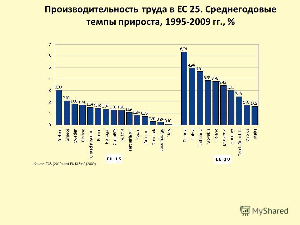 Производительность труда в ЕС 25. Среднегодовые темпы прироста, 1995-2009 гг., % Source: TCB (2010) and EU KLEMS (2009).
