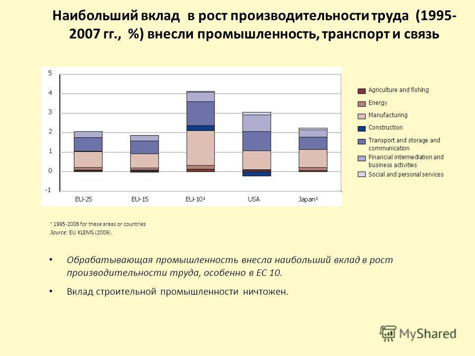 Наибольший вклад в рост производительности труда (1995- 2007 гг., %) внесли промышленность, транспорт и связь Обрабатывающая промышленность внесла наибольший вклад в рост производительности труда, особенно в ЕС 10. Вклад строительной промышленности н