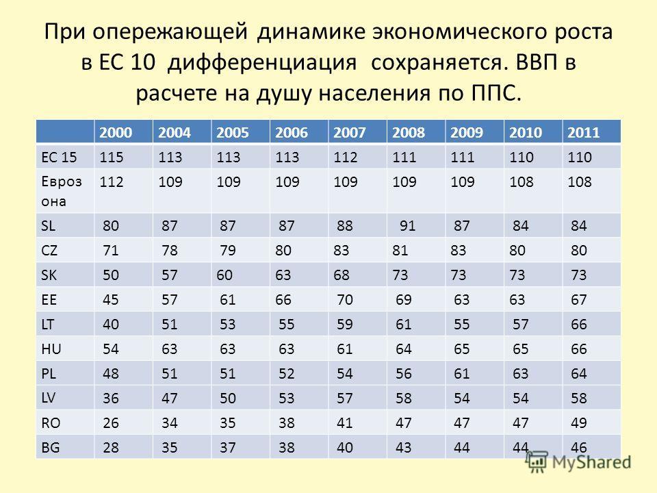 При опережающей динамике экономического роста в ЕС 10 дифференциация сохраняется. ВВП в расчете на душу населения по ППС. 200020042005200620072008200920102011 ЕС 15115113 112111 110 Евроз она 112109 108 SL 80 87 88 91 87 84 CZ 71 78 798083818380 SK 5