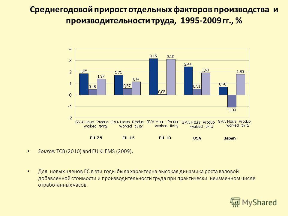 Среднегодовой прирост отдельных факторов производства и производительности труда, 1995-2009 гг., % Source: TCB (2010) and EU KLEMS (2009). Для новых членов ЕС в эти годы была характерна высокая динамика роста валовой добавленной стоимости и производи