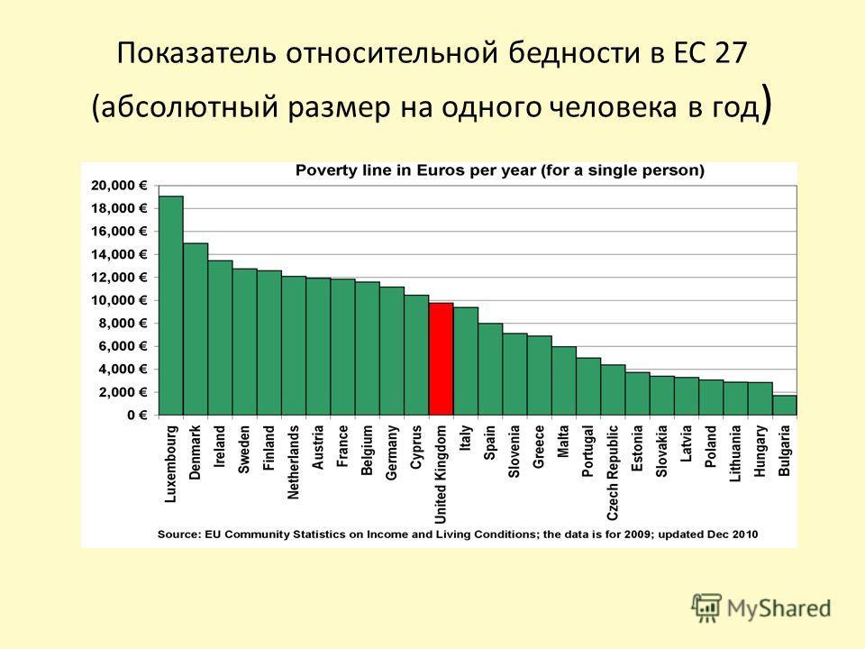 Показатель относительной бедности в ЕС 27 (абсолютный размер на одного человека в год )