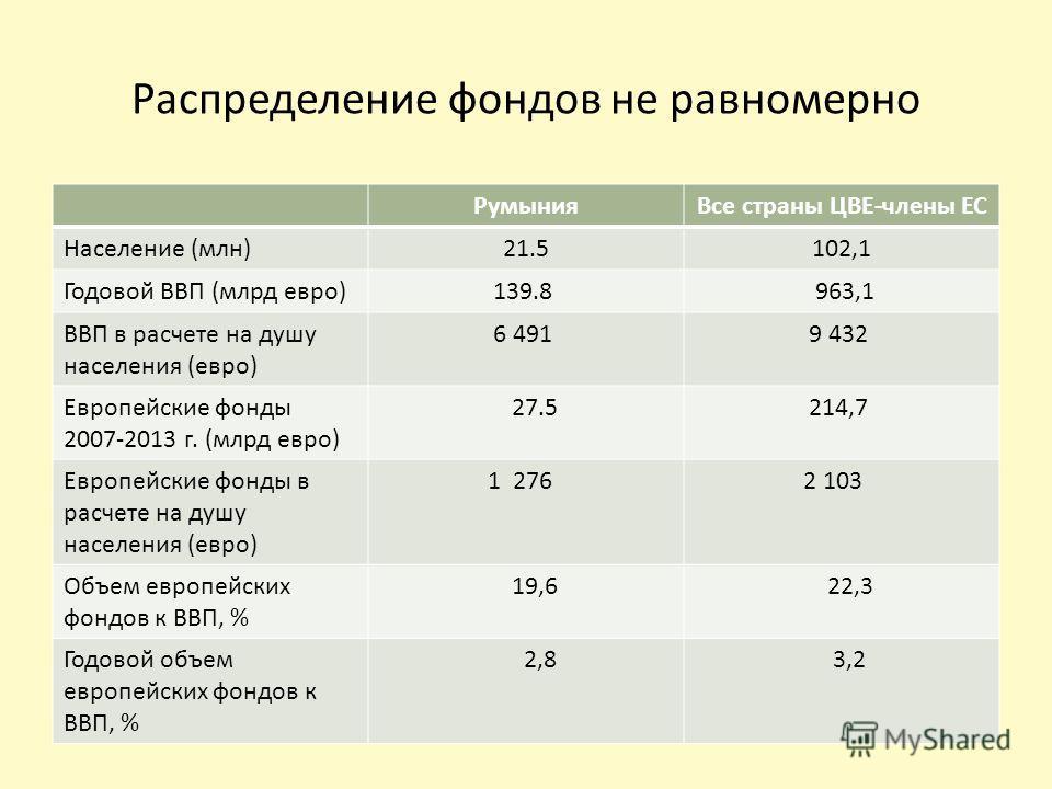 Распределение фондов не равномерно РумынияВсе страны ЦВЕ-члены ЕС Население (млн)21.5102,1 Годовой ВВП (млрд евро) 139.8 963,1 ВВП в расчете на душу населения (евро) 6 491 9 432 Европейские фонды 2007-2013 г. (млрд евро) 27.5 214,7 Европейские фонды