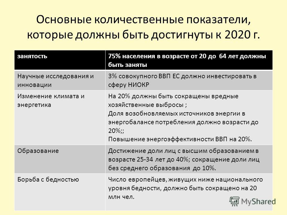 Основные количественные показатели, которые должны быть достигнуты к 2020 г. занятость75% населения в возрасте от 20 до 64 лет должны быть заняты Научные исследования и инновации 3% совокупного ВВП ЕС должно инвестировать в сферу НИОКР Изменение клим