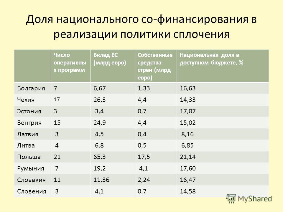 Доля национального со-финансирования в реализации политики сплочения Число оперативны х программ Вклад ЕС (млрд евро) Собственные средства стран (млрд евро) Национальная доля в доступном бюджете, % Болгария76,671,3316,63 Чехия 17 26,34,414,33 Эстония