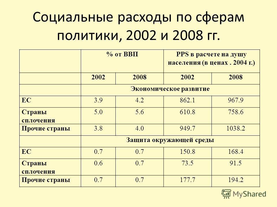 Социальные расходы по сферам политики, 2002 и 2008 гг. % от ВВПPPS в расчете на душу населения (в ценах. 2004 г.) 2002200820022008 Экономическое развитие ЕС3.94.2862.1967.9 Страны сплочения 5.05.6610.8758.6 Прочие страны3.84.0949.71038.2 Защита окруж