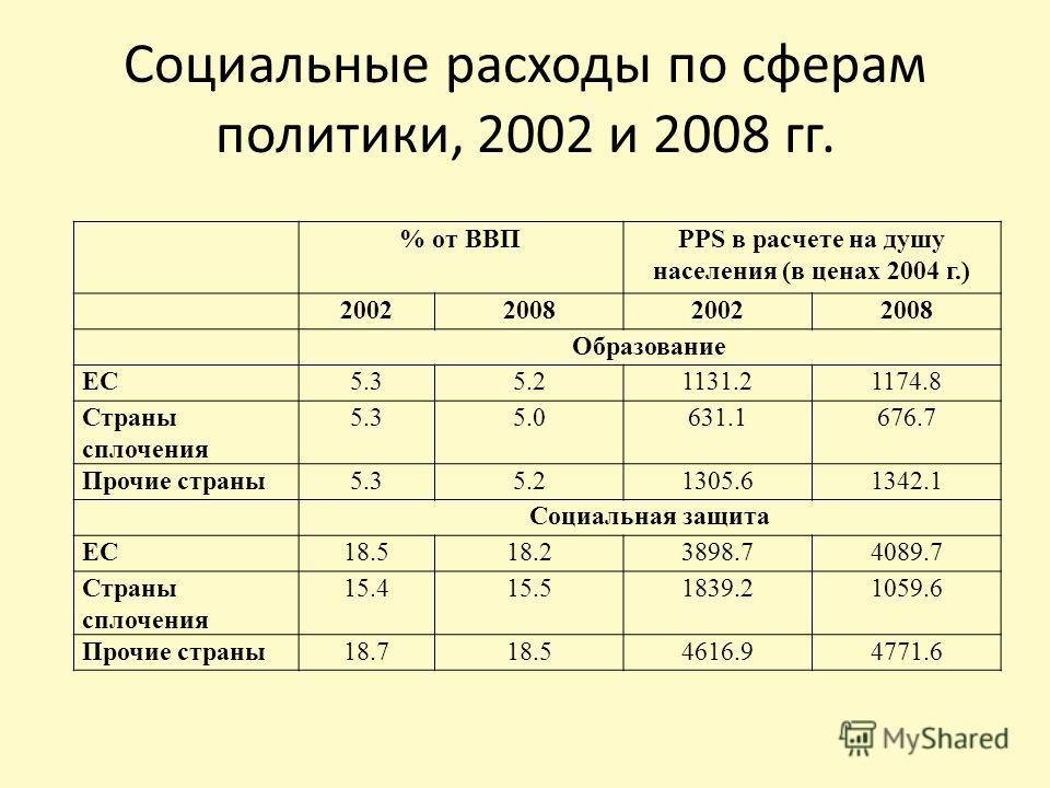 Социальные расходы по сферам политики, 2002 и 2008 гг. % от ВВПPPS в расчете на душу населения (в ценах 2004 г.) 2002200820022008 Образование ЕС5.35.21131.21174.8 Страны сплочения 5.35.0631.1676.7 Прочие страны5.35.21305.61342.1 Социальная защита ЕС1