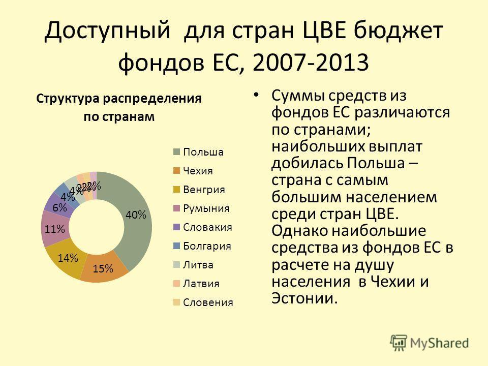 Доступный для стран ЦВЕ бюджет фондов ЕС, 2007-2013 Суммы средств из фондов ЕС различаются по странами; наибольших выплат добилась Польша – страна с самым большим населением среди стран ЦВЕ. Однако наибольшие средства из фондов ЕС в расчете на душу н