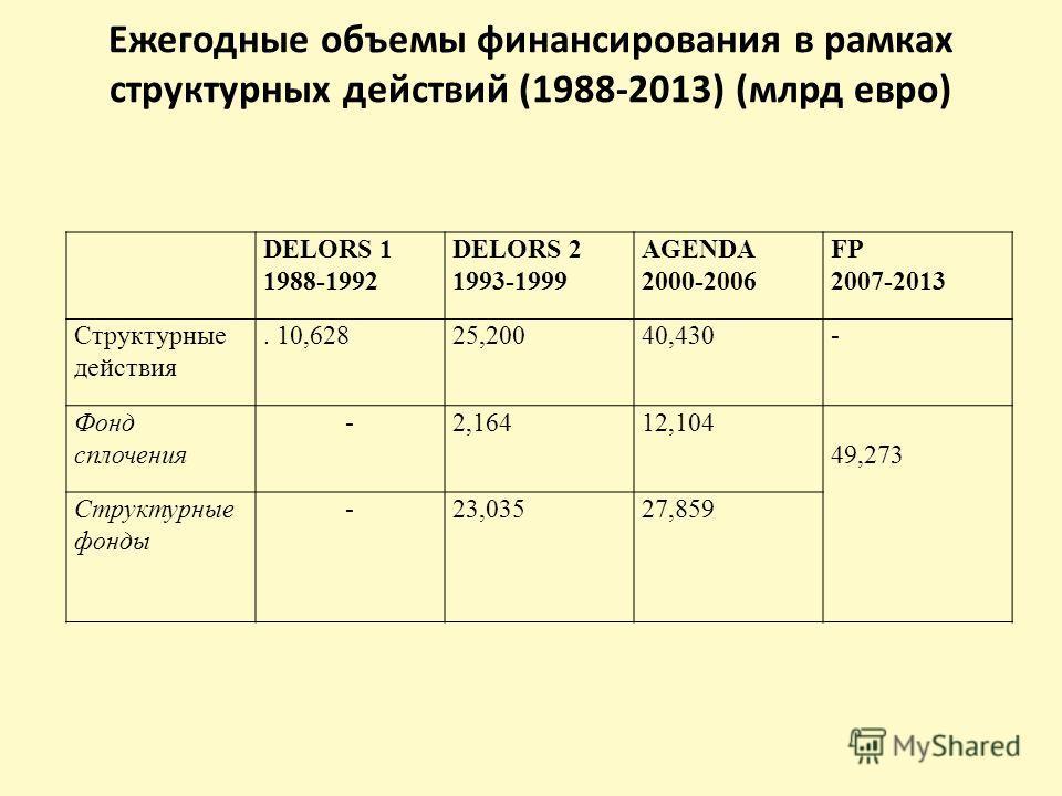 Ежегодные объемы финансирования в рамках структурных действий (1988-2013) (млрд евро) DELORS 1 1988-1992 DELORS 2 1993-1999 AGENDA 2000-2006 FP 2007-2013 Структурные действия. 10,62825,20040,430- Фонд сплочения -2,16412,104 49,273 Структурные фонды -