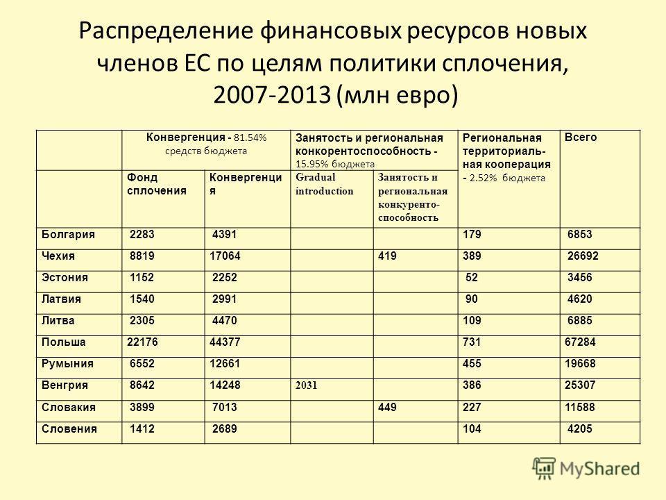 Распределение финансовых ресурсов новых членов ЕС по целям политики сплочения, 2007-2013 (млн евро) Конвергенция - 81.54% средств бюджета Занятость и региональная конкорентоспособность - 15.95% бюджета Региональная территориаль- ная кооперация - 2.52