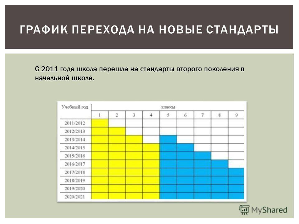 ГРАФИК ПЕРЕХОДА НА НОВЫЕ СТАНДАРТЫ С 2011 года школа перешла на стандарты второго поколения в начальной школе.