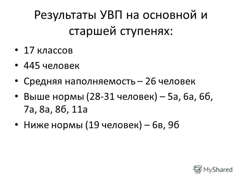 Результаты УВП на основной и старшей ступенях: 17 классов 445 человек Средняя наполняемость – 26 человек Выше нормы (28-31 человек) – 5а, 6а, 6б, 7а, 8а, 8б, 11а Ниже нормы (19 человек) – 6в, 9б
