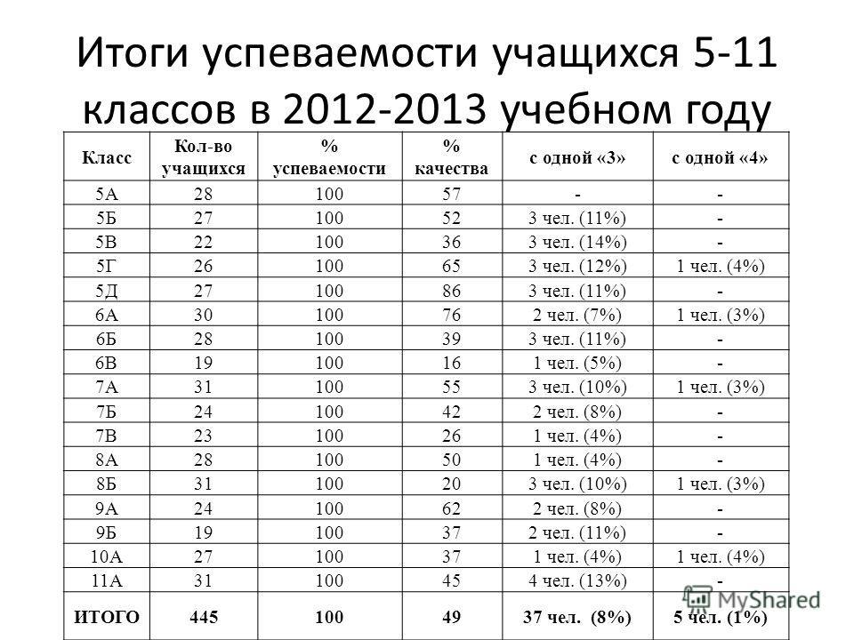 Итоги успеваемости учащихся 5-11 классов в 2012-2013 учебном году Класс Кол-во учащихся % успеваемости % качества с одной «3»с одной «4» 5А2810057-- 5Б27100523 чел. (11%)- 5В22100363 чел. (14%)- 5Г26100653 чел. (12%)1 чел. (4%) 5Д27100863 чел. (11%)-