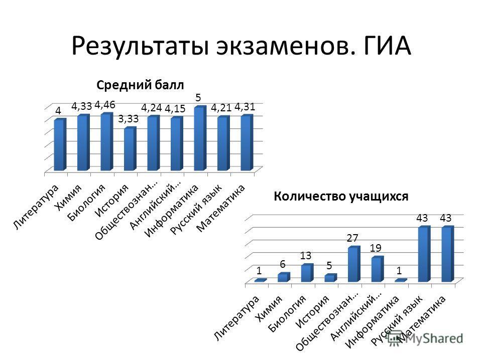 Результаты экзаменов. ГИА