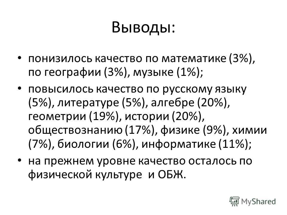 Выводы: понизилось качество по математике (3%), по географии (3%), музыке (1%); повысилось качество по русскому языку (5%), литературе (5%), алгебре (20%), геометрии (19%), истории (20%), обществознанию (17%), физике (9%), химии (7%), биологии (6%),