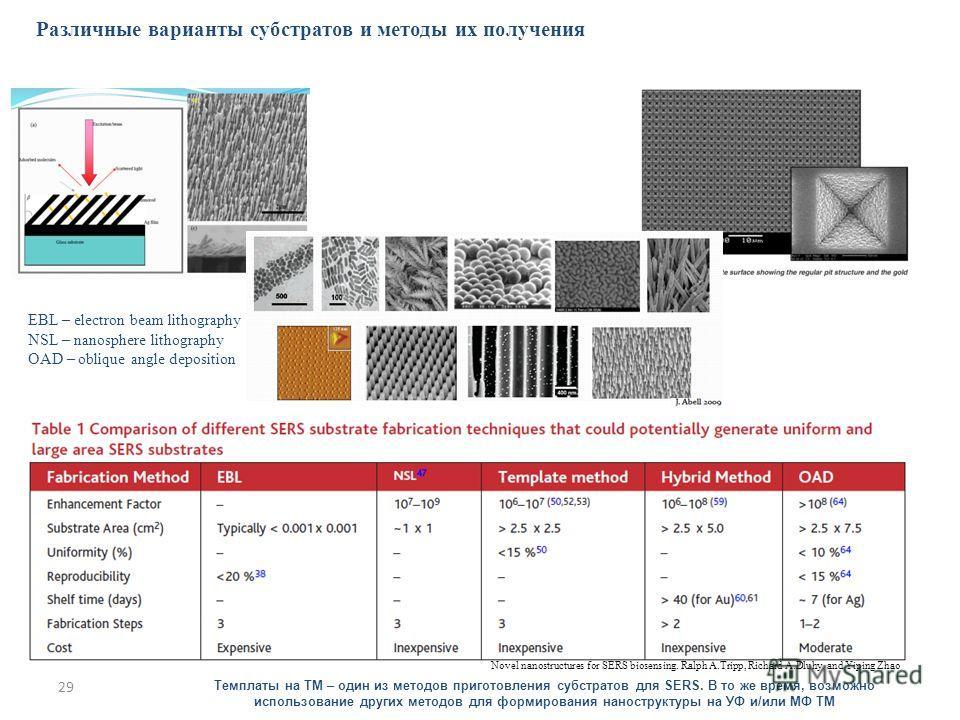 29 Различные варианты субстратов и методы их получения Темплаты на ТМ – один из методов приготовления субстратов для SERS. В то же время, возможно использование других методов для формирования наноструктуры на УФ и/или МФ ТМ EBL – electron beam litho