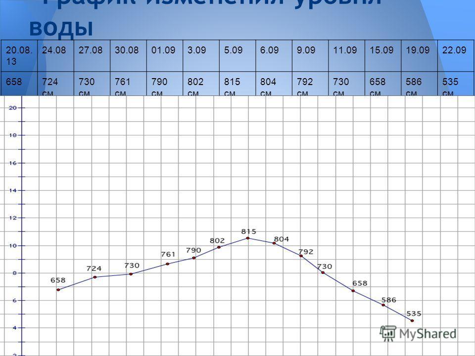 График изменения уровня воды 20.08. 13 24.0827.0830.0801.093.095.096.099.0911.0915.0919.0922.09 658724 см 730 см 761 см 790 см 802 см 815 см 804 см 792 см 730 см 658 см 586 см 535 см