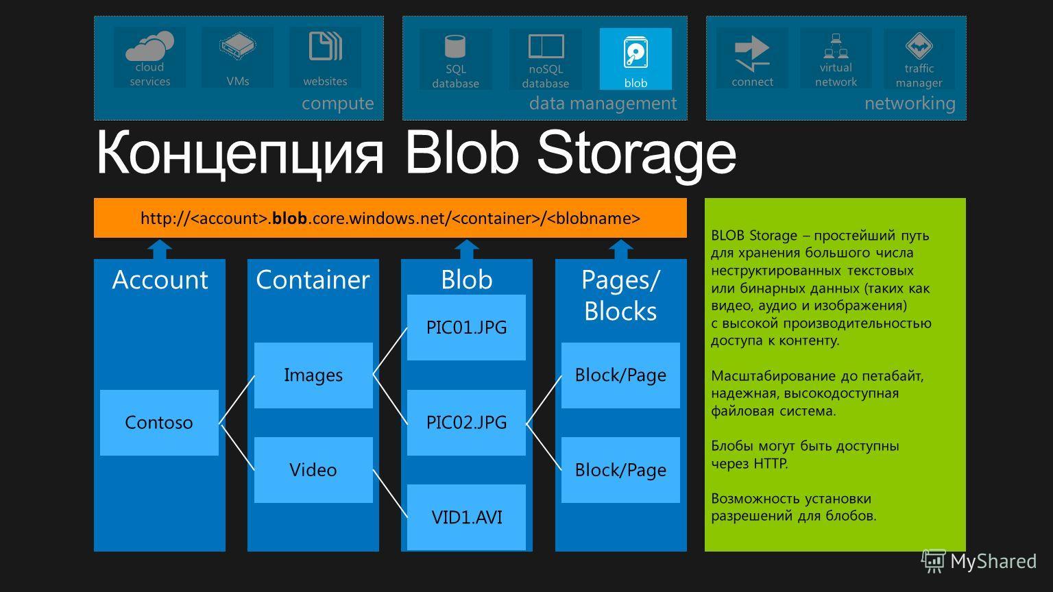 BlobContainerAccount Contoso Images PIC01.JPG Video VID1.AVI http://.blob.core.windows.net/ / Pages/ Blocks Block/Page PIC02.JPG BLOB Storage – простейший путь для хранения большого числа неструктированных текстовых или бинарных данных (таких как вид