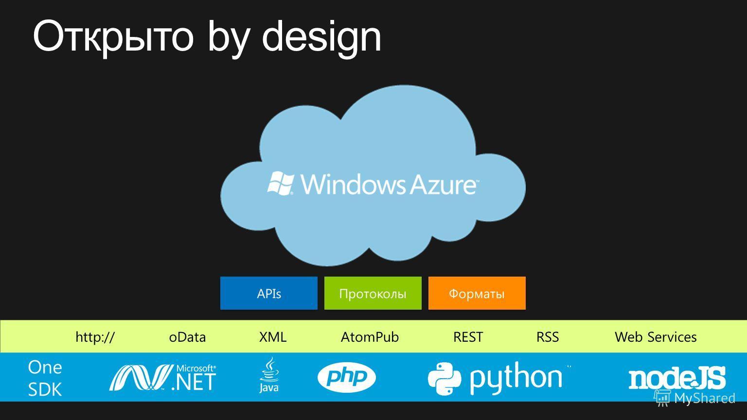 http://RESTWeb ServicesXMLoDataAtomPubRSS APIs Протоколы Форматы One SDK
