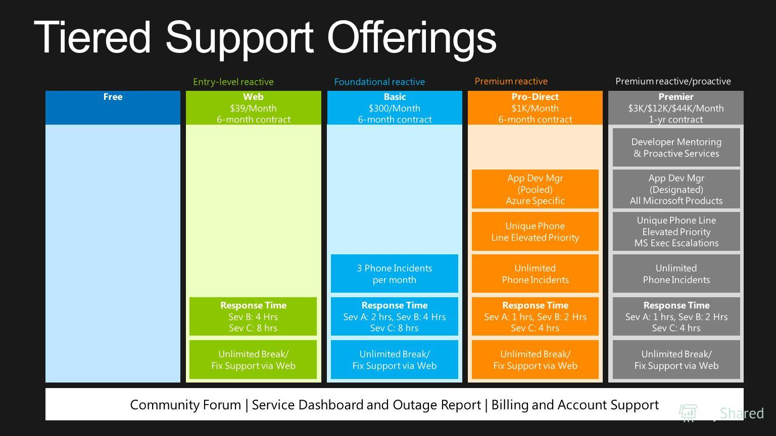Community Forum | Service Dashboard and Outage Report | Billing and Account Support Unlimited Break/ Fix Support via Web Response Time Sev B: 4 Hrs Sev C: 8 hrs Response Time Sev A: 2 hrs, Sev B: 4 Hrs Sev C: 8 hrs Response Time Sev A: 1 hrs, Sev B: