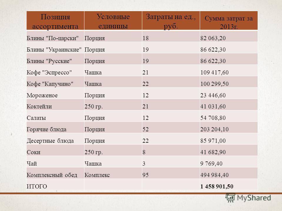 Позиция ассортимента Условные единицы Затраты на ед., руб. Сумма затрат за 2013г. Блины