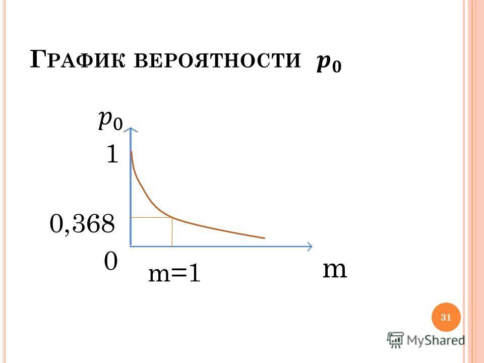 m m=1 1 0 0,368 31